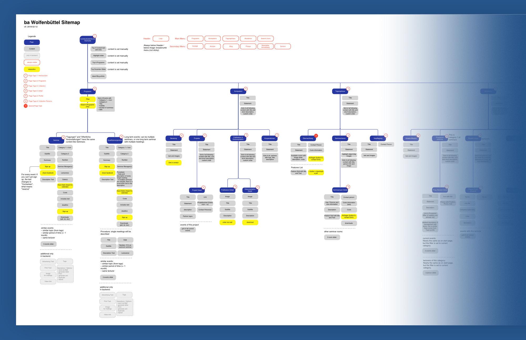 UX / UI Website Design Potsdam Bundesakademie Wolfenbuettel Sitemap